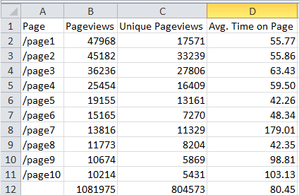 Format Time on Page- Excel & Google Sheets for Digital