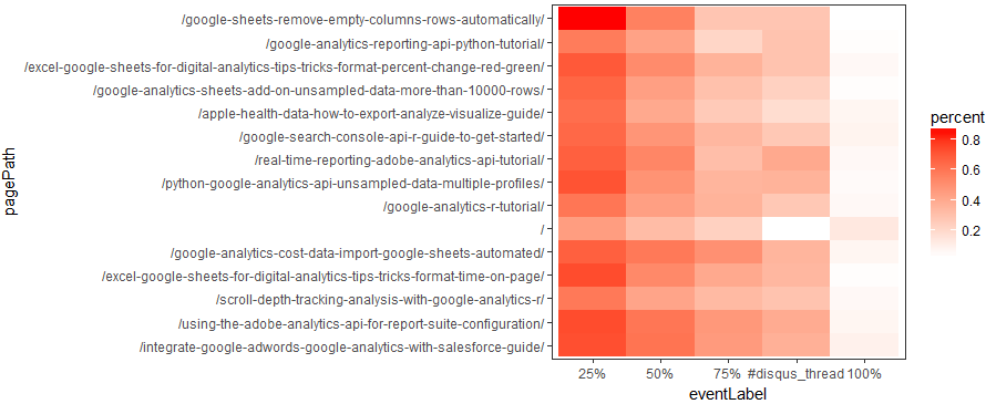heatmap_scroll_depth_page_google_analytics_R_last_365days_